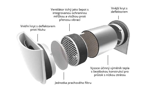 Ventilační jednotka do obytných místností Smartfan je nejmenší, nejtišší a nejúčinnější ve své třídě.
