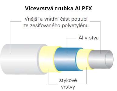 Vícevrstvá trubka ALPEX