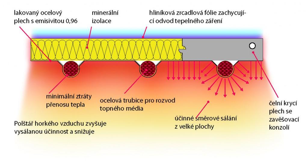 Jak fungují teplovodní sálavé panely 1